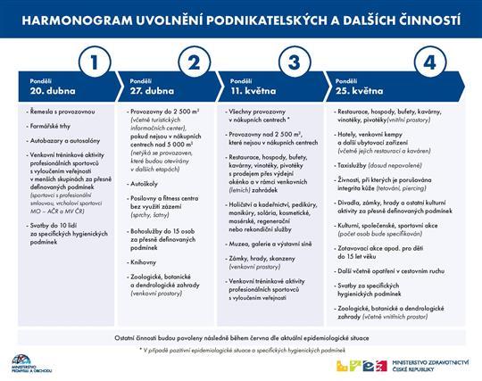 harmonogram uvolňování, Zdroj: Vláda ČR